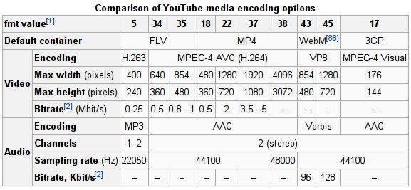 YouTube Formats