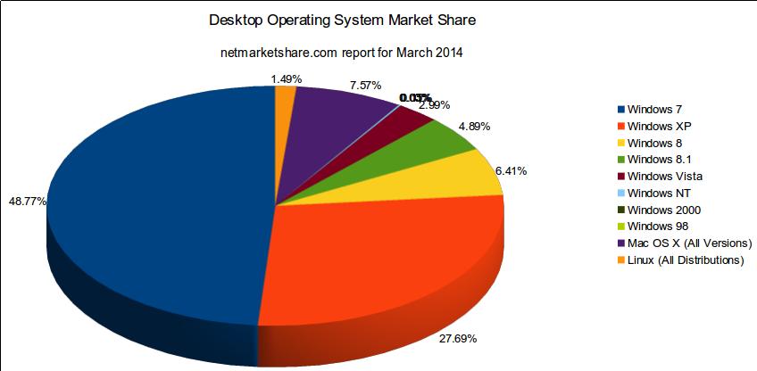 The desktop operating system market share.
