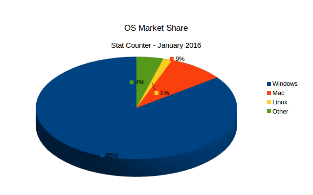 Stat Counter's OS market share count for January 2016.