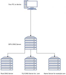 A DNS Diagram